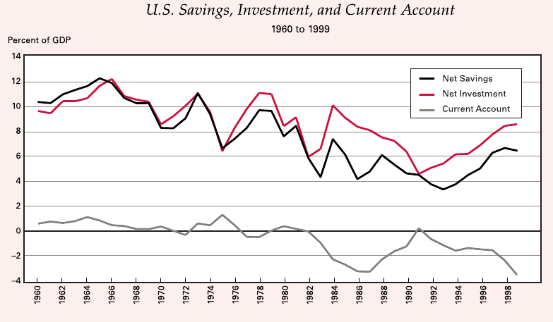 relationship between savings and investment pdf